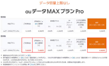 auデータMAXプランProの月額料金(変更前と変更後)
