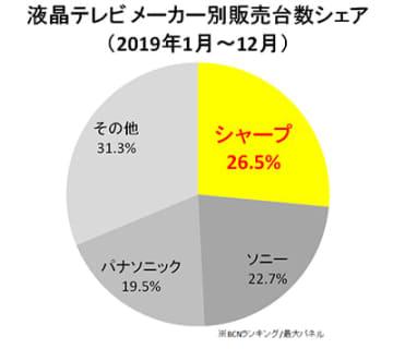 シャープが4分の1以上のシェアを獲得して2019年のトップに立った
