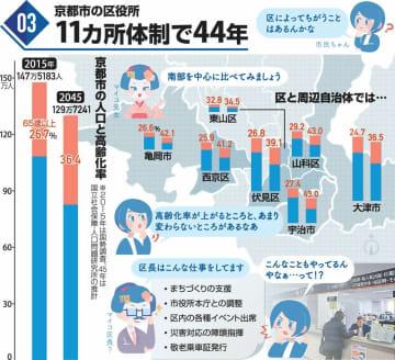 京都市の区役所をめぐる現状