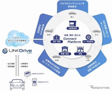 LINKDrive collabo(リンクドライブコラボ) byGMO