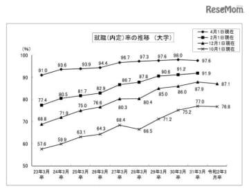就職内定率の推移