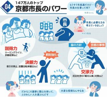 147万人のトップ京都市長選のパワー
