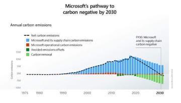 2030年までにカーボンネガティブを実現する