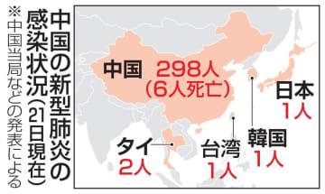 中国の新型肺炎の感染状況
