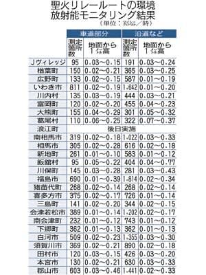聖火ルートの空間線量問題なし 福島県、道路の測定結果公表