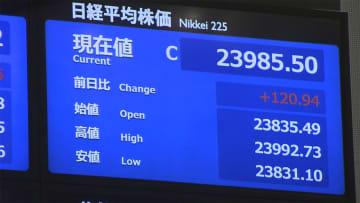 22日東京株式市場前場 2万3985円50銭 日経平均株価は反発