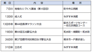Nagasu生涯学習コーナー