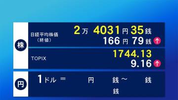 22日東京株式市場終値 166円79銭高の2万4031円35銭で終了
