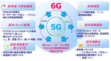 6Gに向けた技術コンセプト