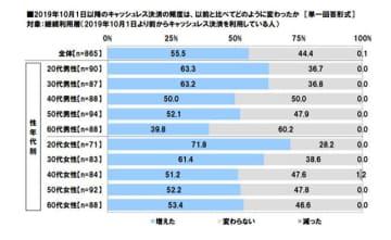 キャッシュレス決済の利用頻度、増えた? 男女1000人対象のJCB調査