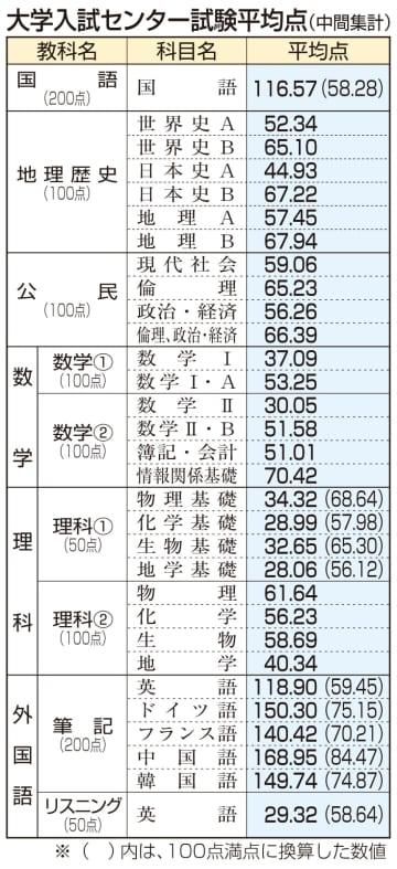 大学入試センター試験の平均点中間集計