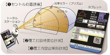 戸田建設/セントルの統合管理システム開発/トンネル覆工コンクリの品質向上