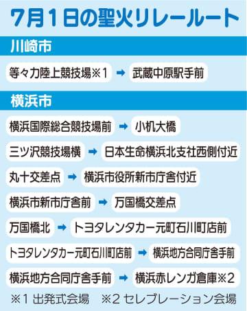 東京2020 聖火リレーのルート発表 横浜市内は7月1日に走行