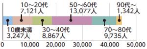 人のうごき(11月末)