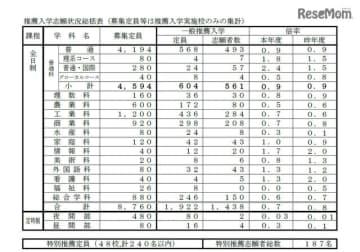 令和2年度 長崎県公立高等学校入学者選抜「推薦入学志願状況総括表」