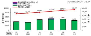 JVN iPedia の登録件数の四半期別推移