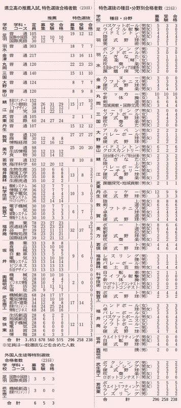 県立高の推薦入試、特色選抜合格者数