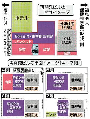 商業施設1~4階、会議機能4~7階 福島駅東口再開発ビル素案