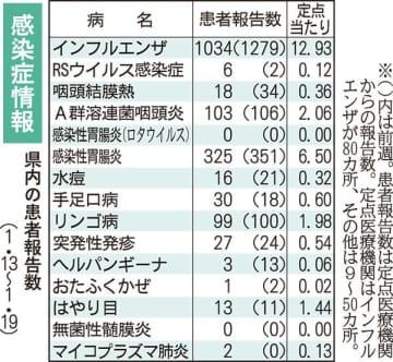 【熊本県感染症情報】インフル注意報、7週連続で維持 引き続き感染予防の徹底を