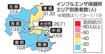 インフルエンザ患者数 前週より292人増【大分県】