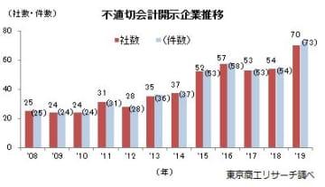 不適切会計開示企業の推移(画像: 東京商工リサーチの発表資料より)