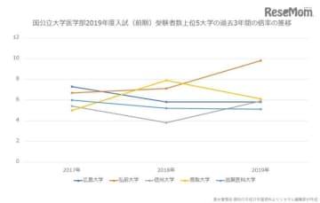 2017~2019年度国公立大学医学部前期入試受験者数上位5大学の倍率推移(グラフ)