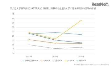 2017~2019年度国公立大学医学部後期入試受験者数上位5大学の倍率推移(グラフ)