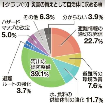 「堤防の整備」39.1% 防災強化求める声 福島県民世論調査