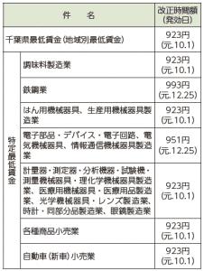 千葉県の最低賃金改正