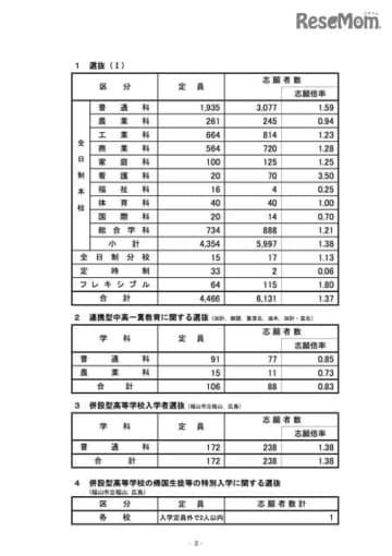 2020年度広島県公立高等学校選抜(I)、連携型中高一貫教育に関する選抜、併設型高等学校入学者選抜および併設型高等学校の帰国生徒等の特別入学に関する選抜の志願状況
