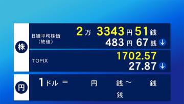 27日東京株式市場終値 大幅反落 483円67銭安の2万3343円51銭