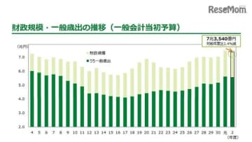 財政規模・一般歳出の推移(一般会計当初予算)