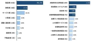 日本企業の中国・武漢市進出/運輸・通信業は12社