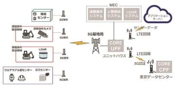 今回構築した5Gネットワークの構成図