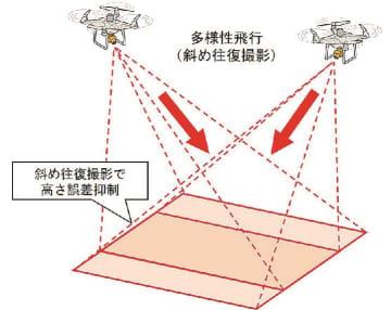 斜め往復撮影ドローン技術のイメージ