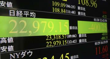下げ幅が一時400円を超え、2万3000円を割り込んだ日経平均株価を示すボード=30日午後、東京・東新橋