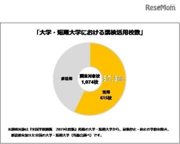 大学・短期大学における「漢検」活用校数