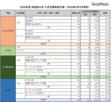 2020年度 早稲田大学 入学志願者数日報をもとにリセマム編集部作成