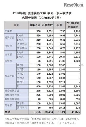 2020年度  慶應義塾大学  学部一般入学試験 志願者状況(2020年2月3日)をもとにリセマム編集部作成