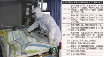 武漢の病院では厳戒態勢で治療に(C)共同通信社