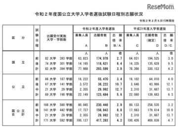 国公立大学入学者選抜試験日程別志願状況