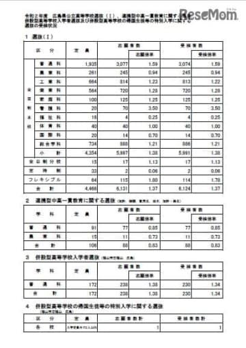 広島県公立高校入試、選抜(I)などの受検倍率