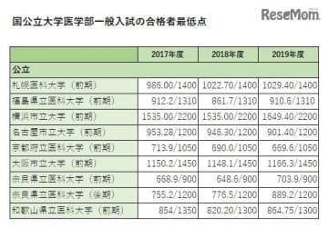 合格者最低点(2017~2019年度・公立大学)