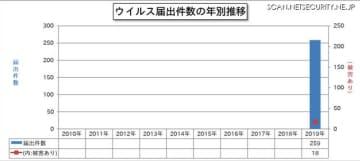 ウイルス届出件数の年別推移(2019 年以降)