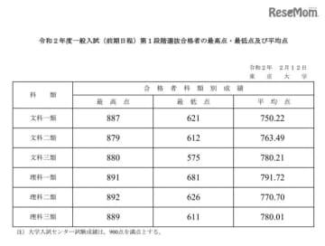 令和2年度一般入試(前期日程)第1段階選抜合格者の最高点・最低点および平均点