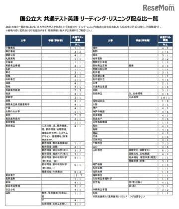 国公立大 共通テスト英語リーディング・リスニング配点比一覧(2020年2月13日時点)