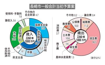 長崎市一般会計当初予算案