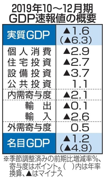 GDP、年率6.3%減 10~12月、増税や災害響く 画像