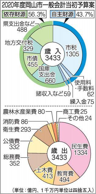 岡山市一般会計3432億円 20年度当初予算案 4年連続最大