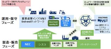 NECとシスコが発表した取り組みの概要